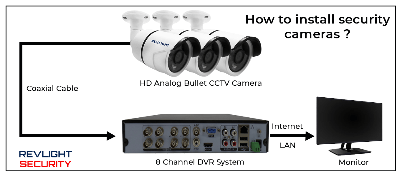 HOW TO INSTALL SECURITY CAMERAS- REVLIGHT SECURITY